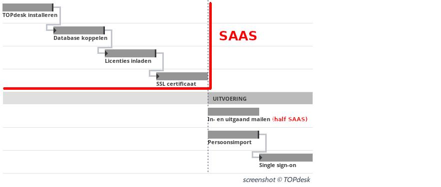 TOPdesk-implementatie stream techniek